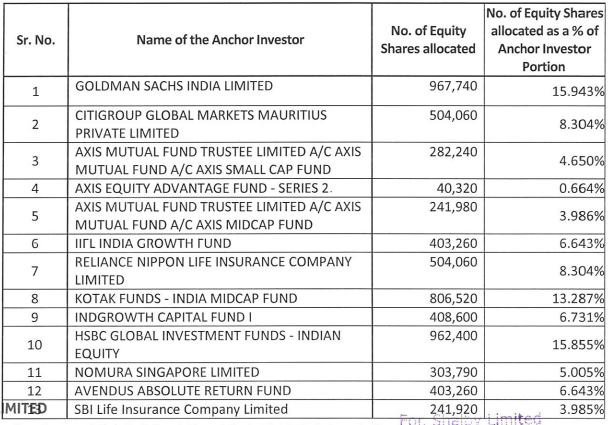 Shalby Limited -Completes Anchor Allocation | IPO News – Latest IPO